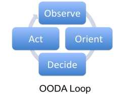 Don Mathis, Kinetic Social: OODA Loop